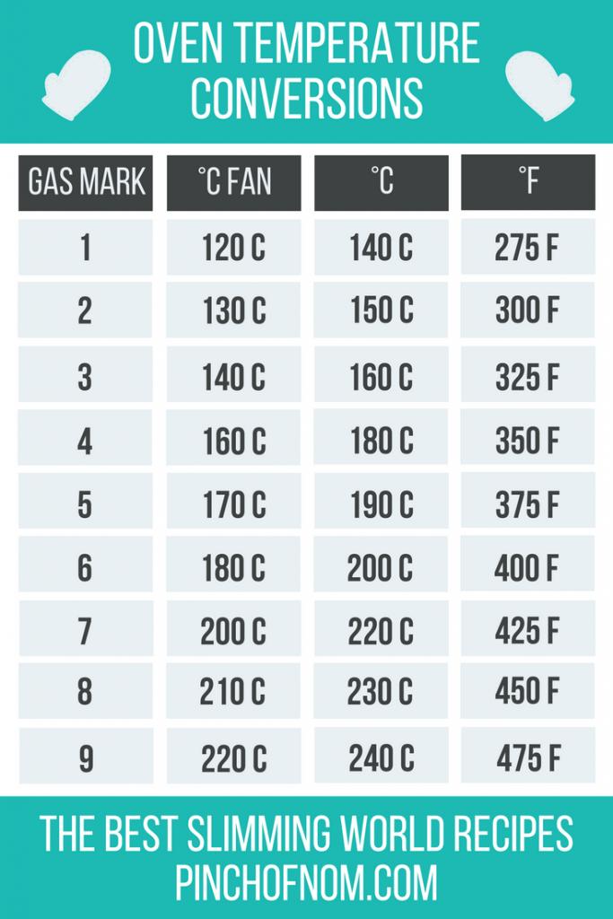 Oven Temperature Conversion Guide Oven Temperature Conversion Cooking Conversions Baking Conversion Chart