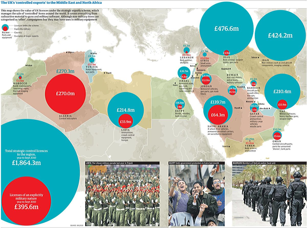 UK sales of weapons and arms to the Middle East are in the news