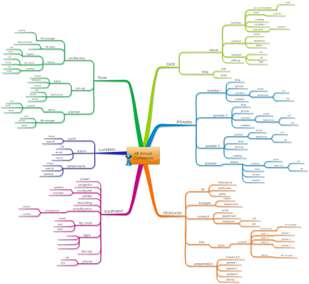 Planning A Hr Annual Conference Free Mind Map Download  Planning