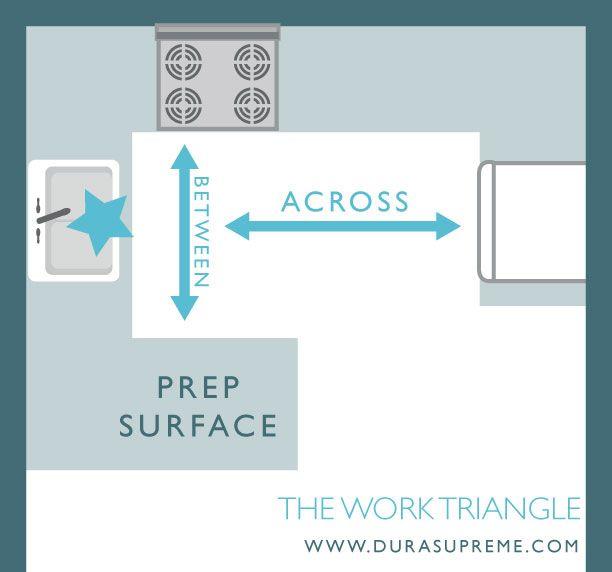 Triangle Kitchen Design: Kitchen Design 101: The Work Triangle