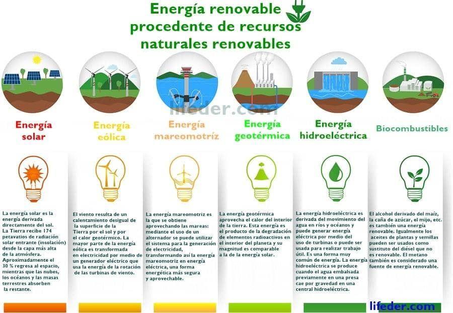 Recursos Naturales Renovables Con 30 Ejemplos Recursos Naturales Renovables Recursos Naturales Recursos Renovables