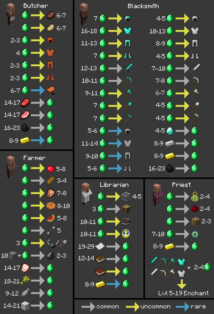Minecraft Villager Trading Charts and Dye Crafting Guide ...