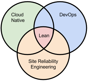 Sre Vs Devops Vs Cloud Native The Server Cage Match Devops Com Reliability Engineering Clouds Nativity