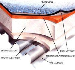 Polystyrene Insulation Vs Polyurethane Polystyrene Insulation Insulation Polystyrene