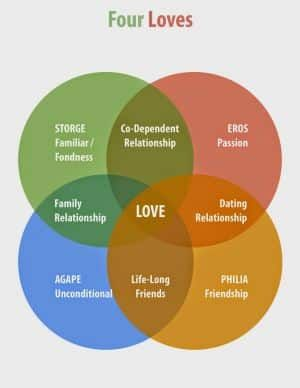The 4 Hidden Flavors Of Modern Love And How They Radically Impact Your Relationships 4 Types Of Love Psychology Types Of Love Greek
