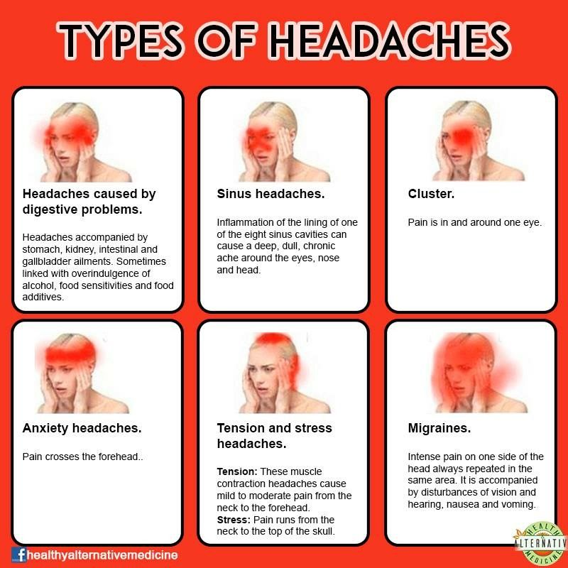 Pin By Marian Usina On Quotes Advice And Myths Headache Types Headache Chart Health Facts