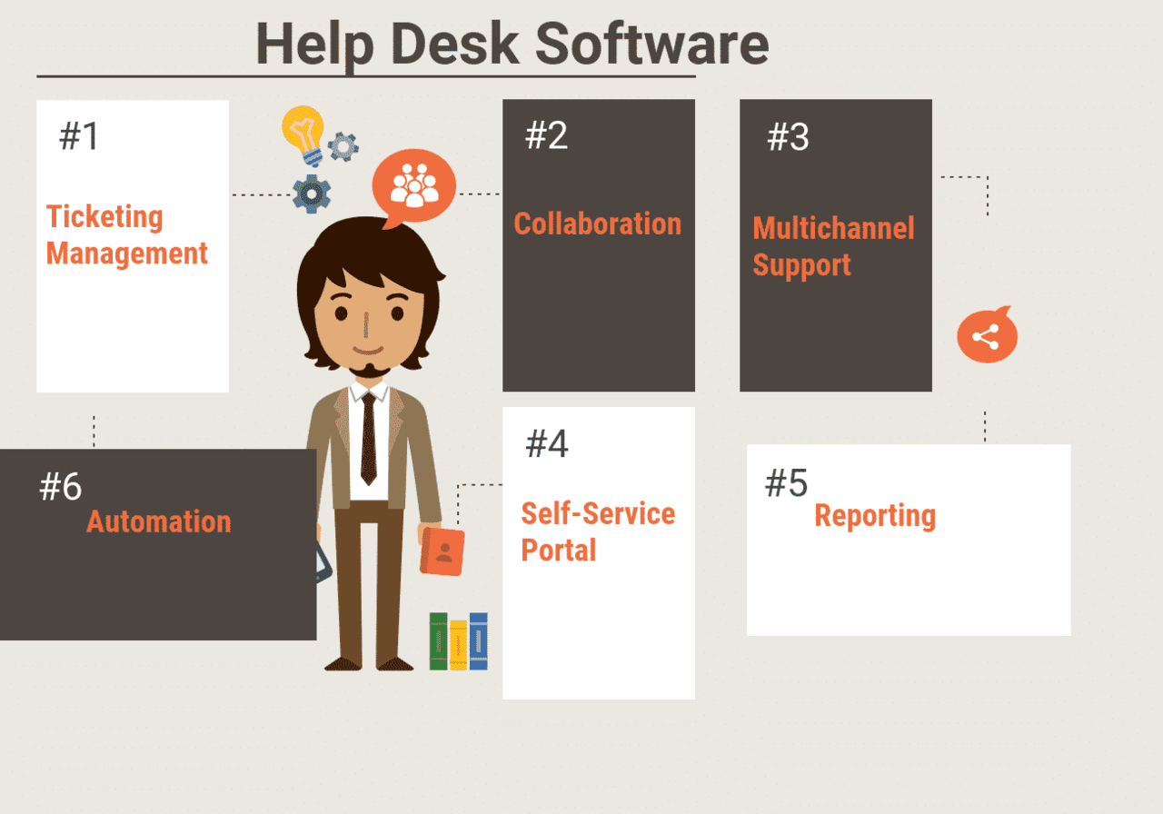 41 Free Open Source And Top Help Desk Software With Images Help Desk Software Software Open Source