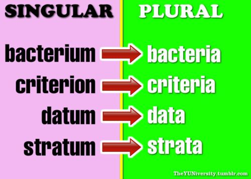 Criteria plural of criterion, means a specification, test