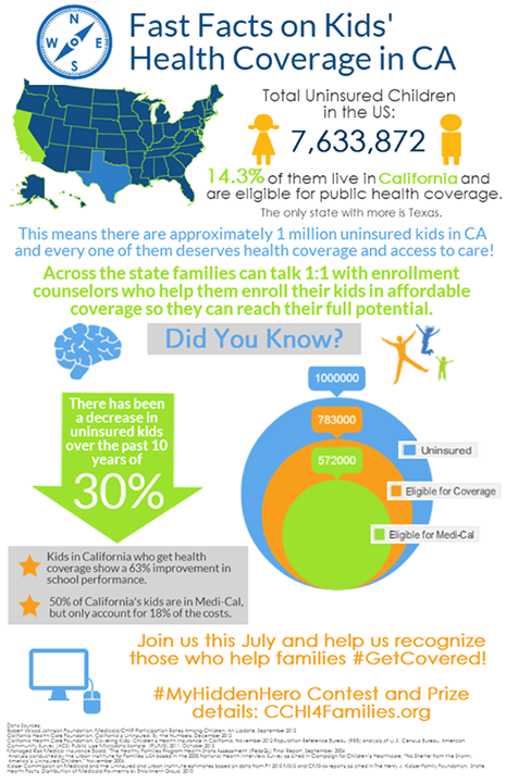 This Infographic From California Children S Health Initiatives