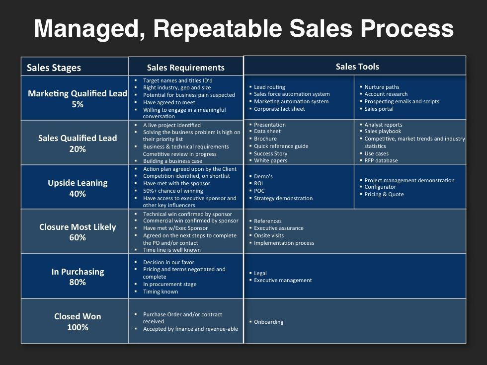 Go to market strategy template repeatable sales process for Sales marketing tactics