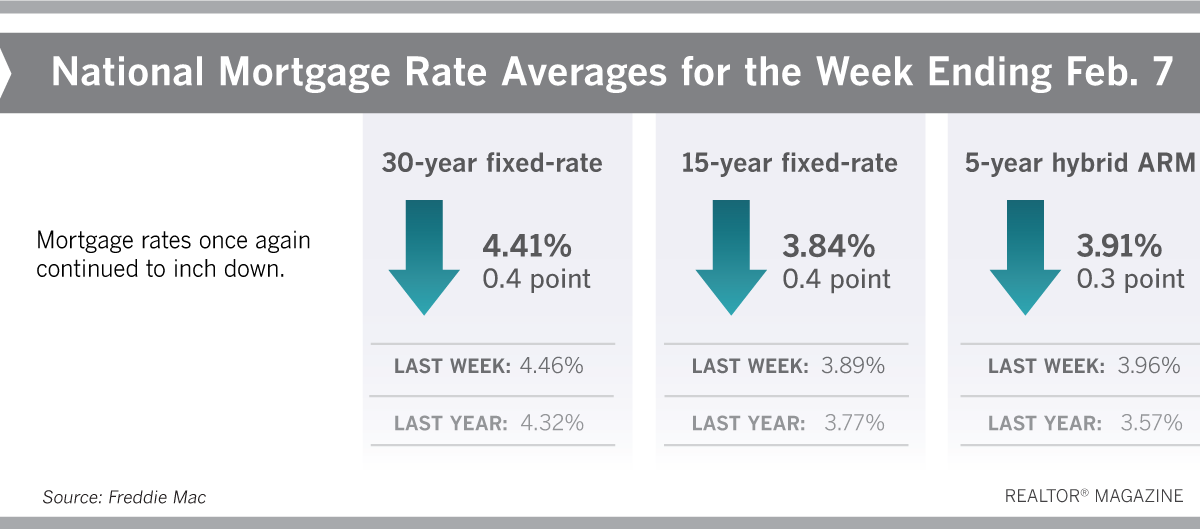 Mortgage Rates Fall To 10 Month Low Mortgage Rates Mortgage Adjustable Rate Mortgage