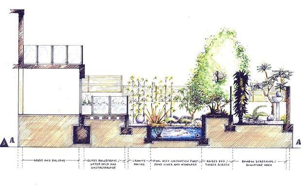 Garden Design Courses Garden ideas and garden design