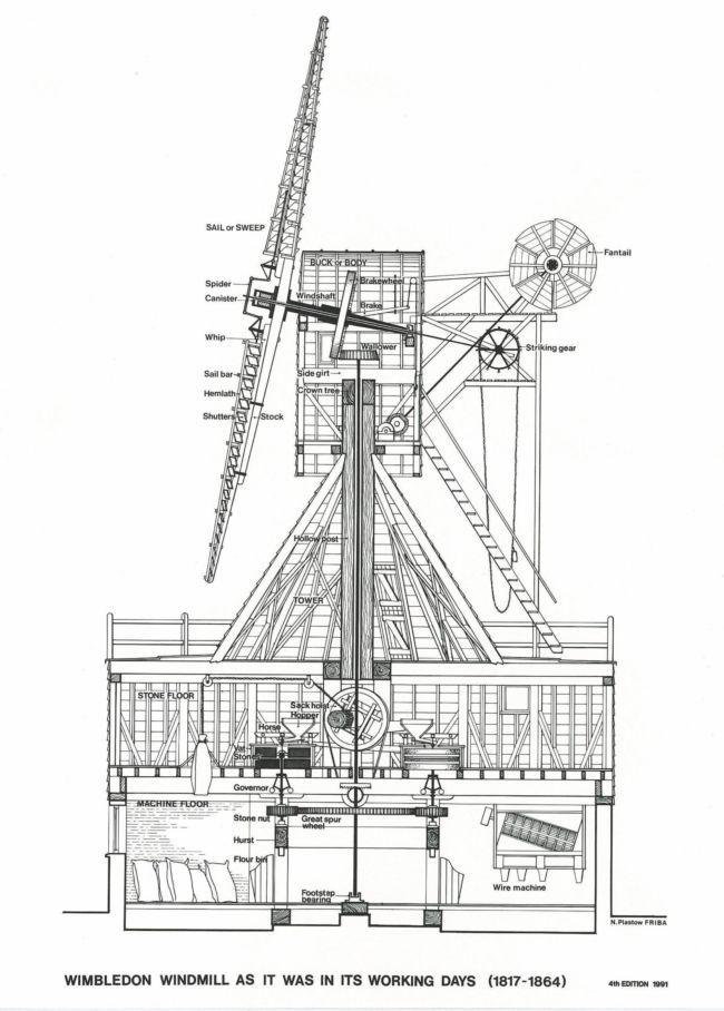 Windmilldiagramg Jpeg Image 650 908 Pixels Windmills