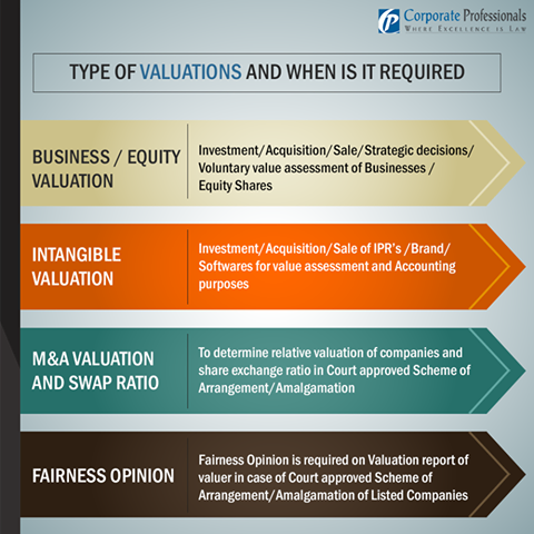 Valuationstoday Know More About The Kind Of Valuations And When
