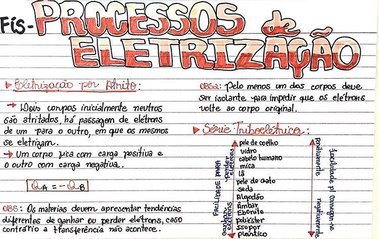 Pin De Debora Lopes Em Cadernos Em 2020 Eletrizacao Estudar