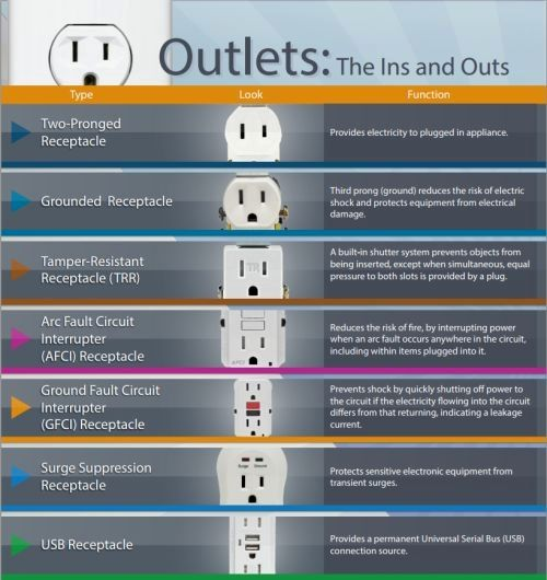 Besides Color Wiring Diagram Additionally Basic Home Electrical Wiring