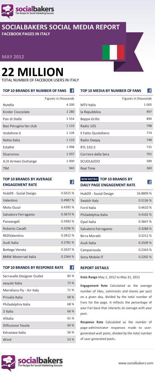 Facebook e brand community. Top social media, le aziende più presenti in Italia | Leonardo Milan, lateralmente…