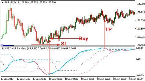 Pa Adaptive Ma Chart Forex Intraday Trading