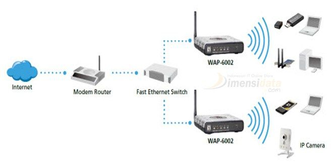 Pengertian dan Cara Kerja serta Fungsi Wireless Access Point | Jenis