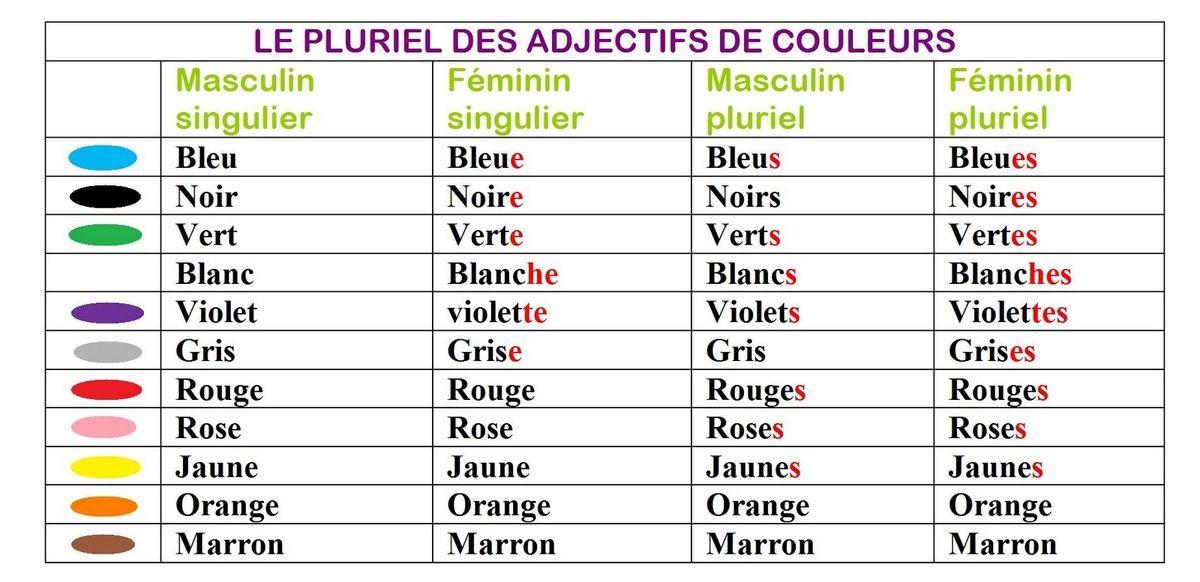 Les Adjectifs De Couleur P 19 Les Adjectifs De Couleur