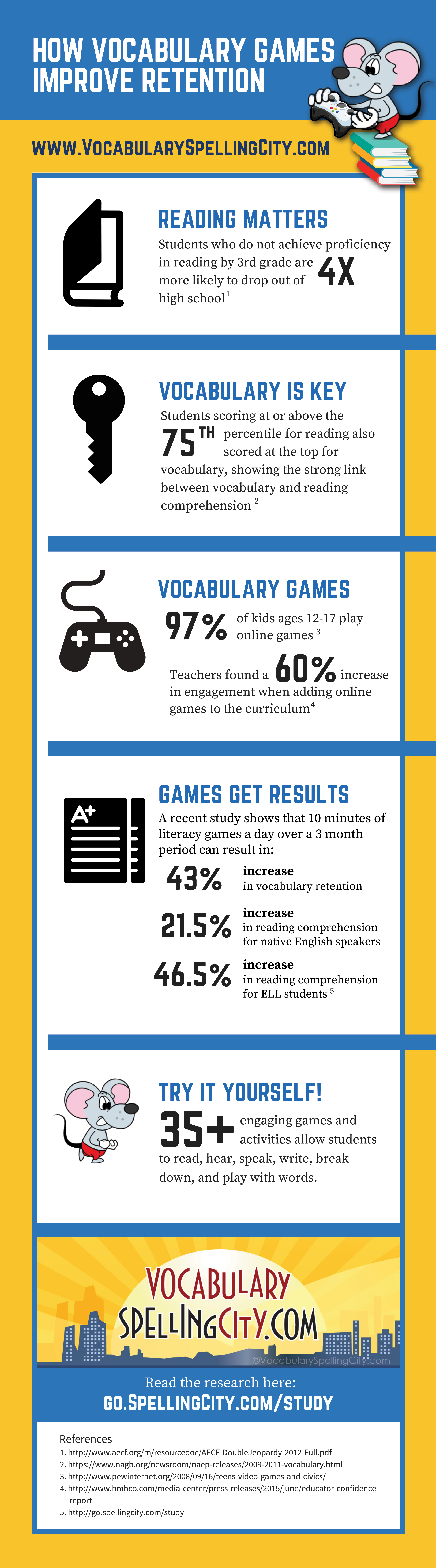 - Online Games Have Been Shown To Increase Vocabulary Retention And