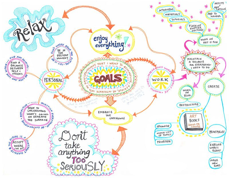 Mind Map Examples, Mindfulness, Art Therapy