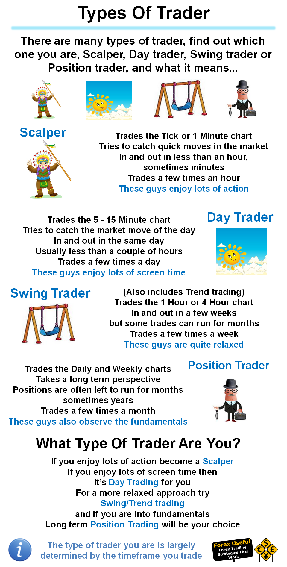 Forexuseful There Are Many Types Of Trader Find Out Which One You Scalper Day Swing Or Position And What It Means