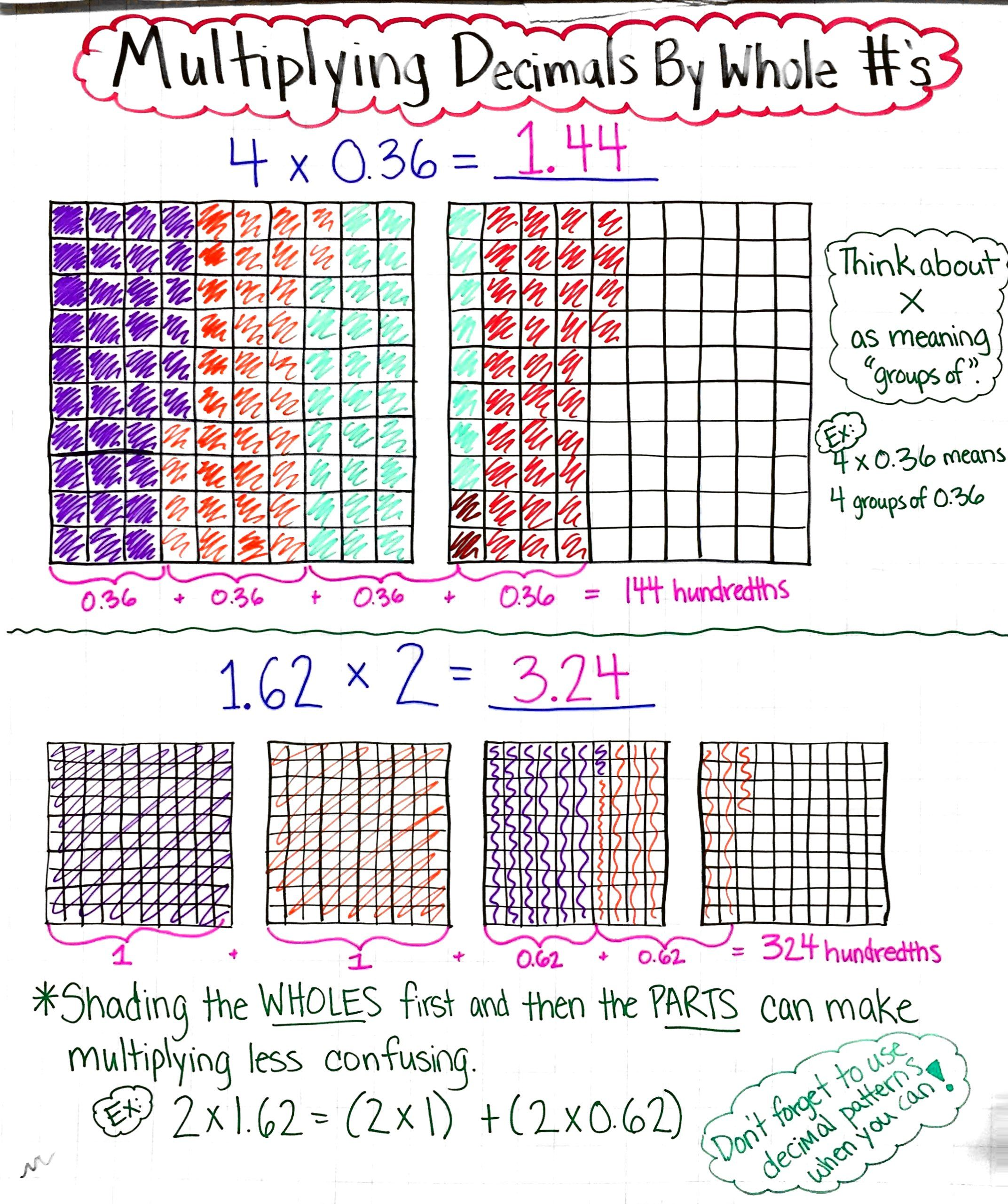 using models to multiply decimals by whole numbers anchor chart