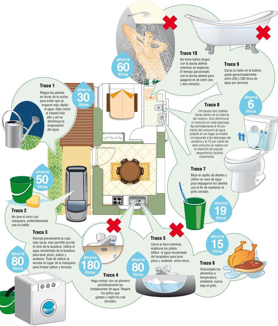 Decálogo Para Ahorrar Agua Science Lab Sustainable Development Infographic