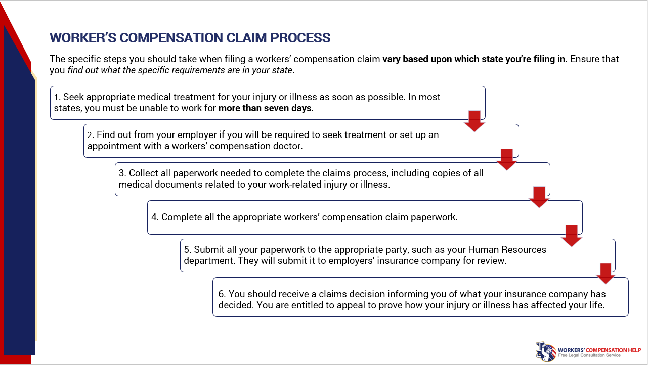 6 Steps to Apply for Workers' Compensation Benefits How
