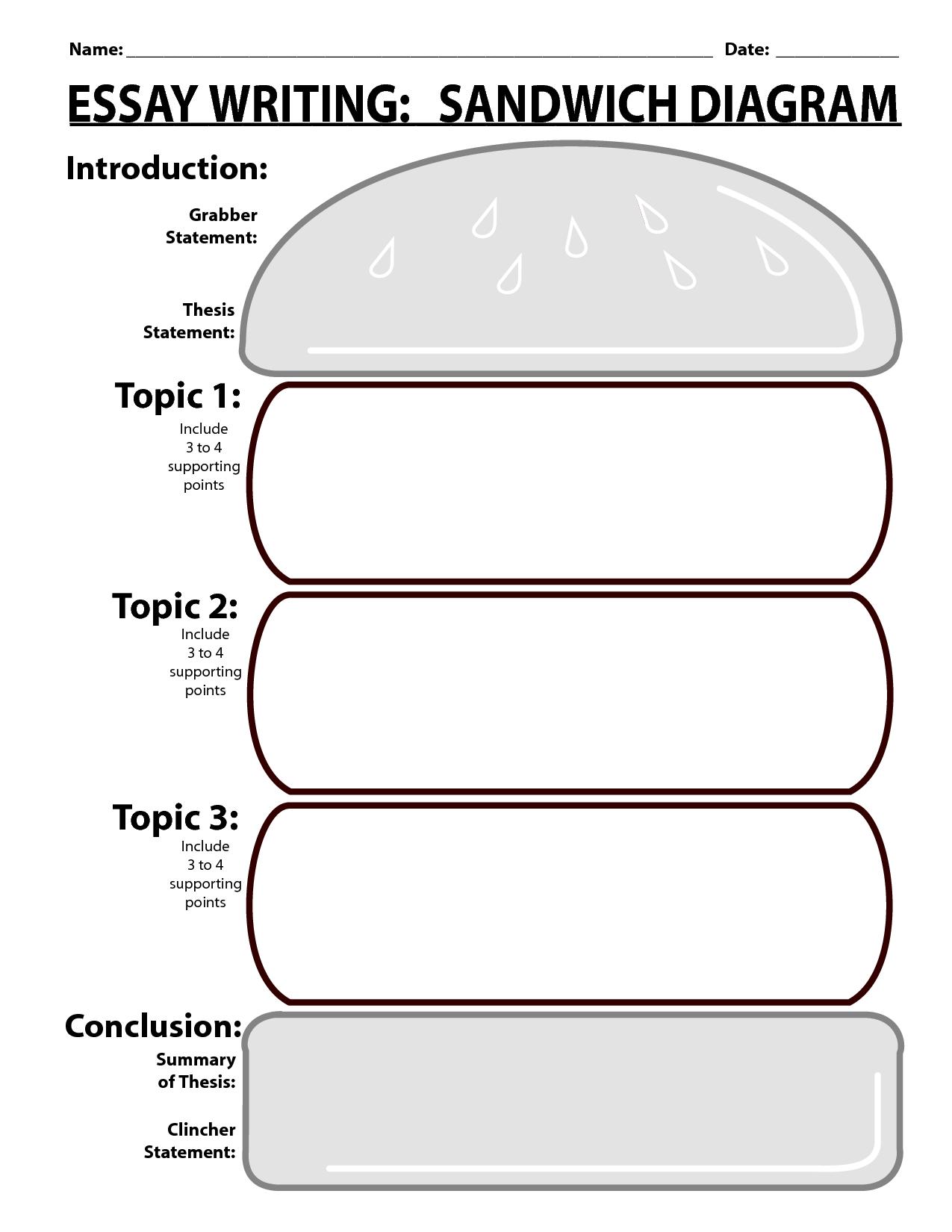 Writing Essay Writing Sandwich Diagram