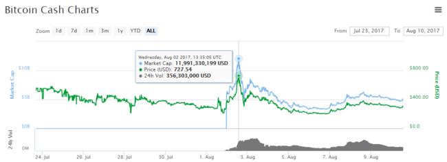 bitcoin btc piața de piață)