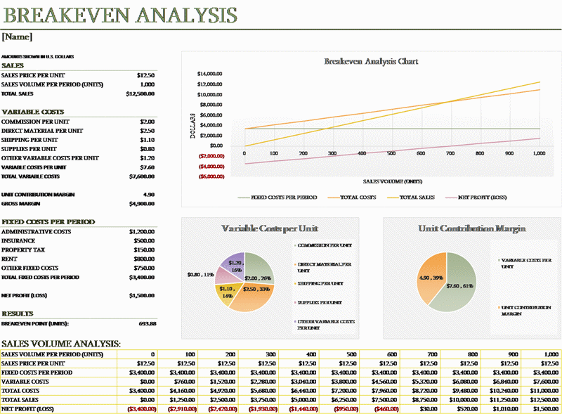 Download Breakeven Analysis Analysis Financial Dashboard Excel Templates