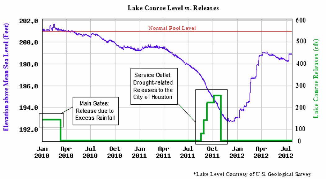 Lake Conroe Water News of Texas Lake, Conroe, Rainfall