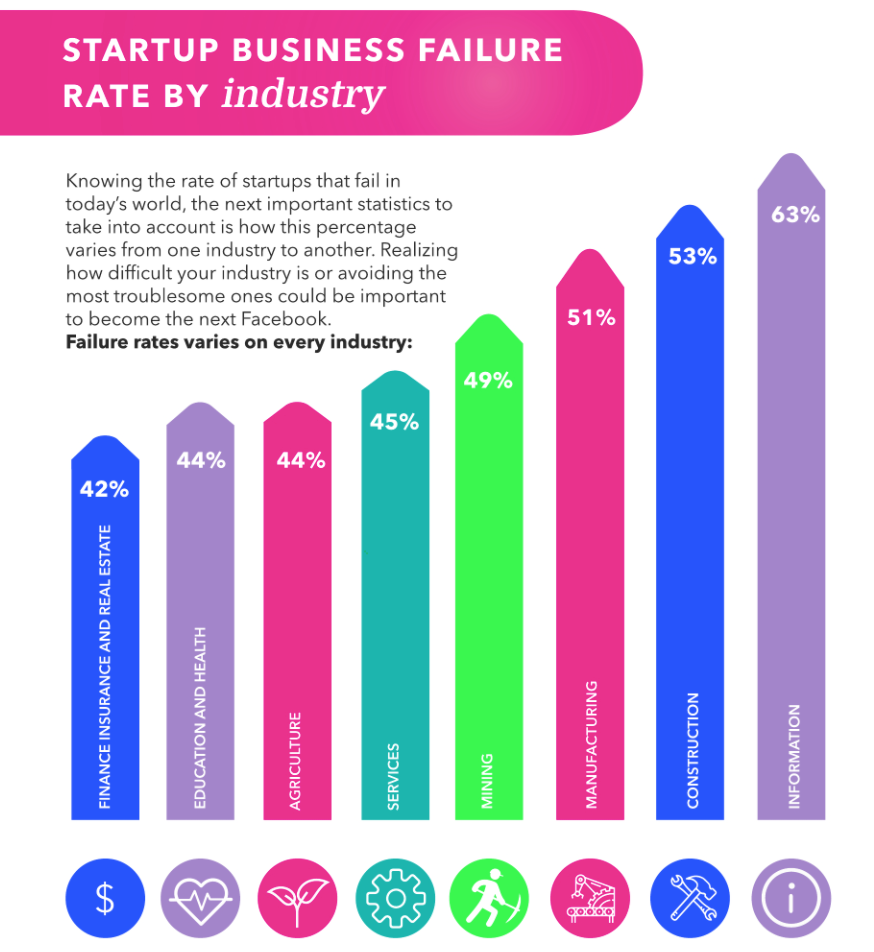 Pin On Startups Entrepreneurships
