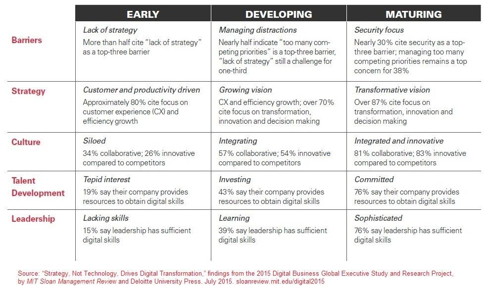 Pin by Roo Dle on Talks and ideas Digital transformation