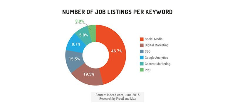 New Insights About Content Marketing Hiring Trends And Job