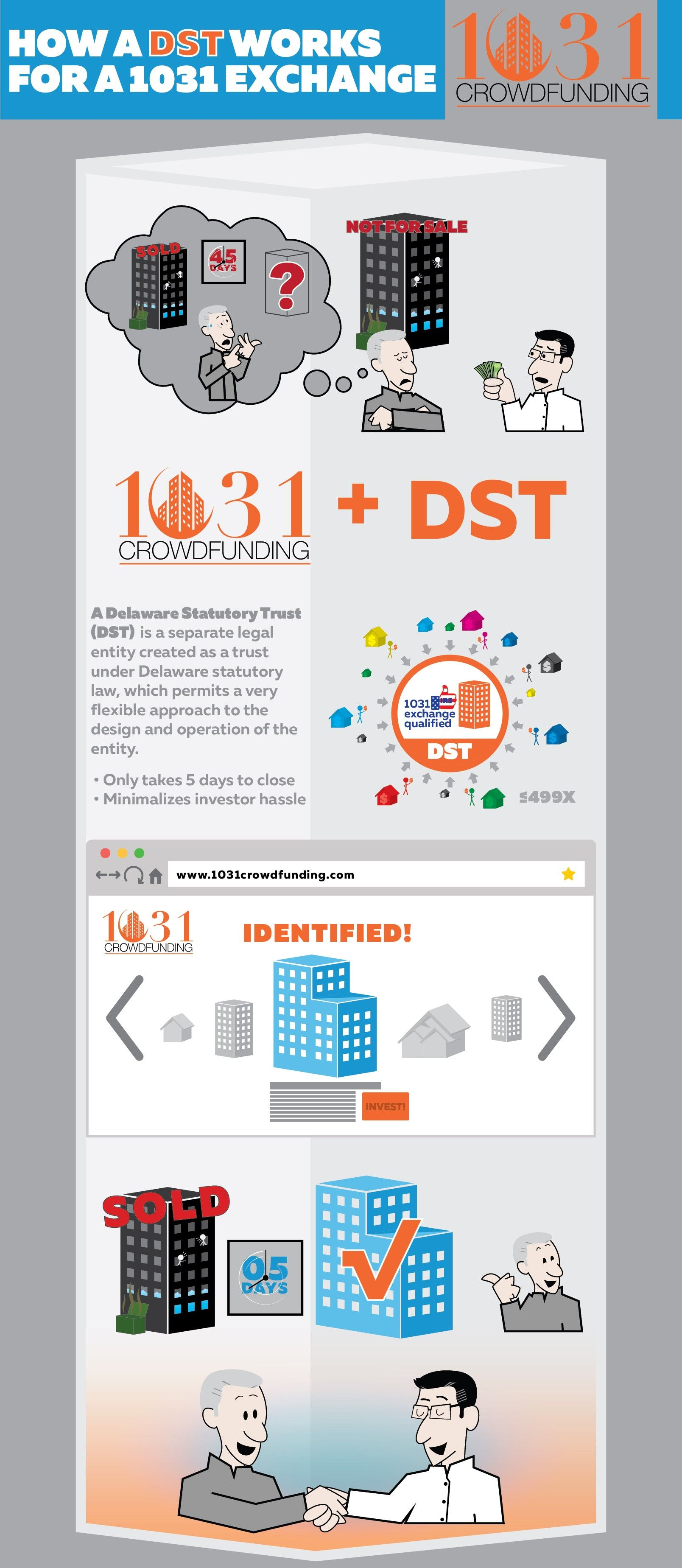 How a DST works for a 1031 Exchange