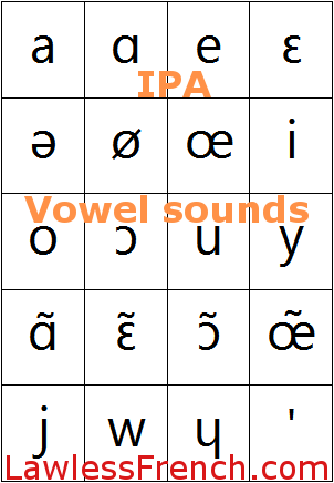 Ipa Vowels Lawless French Pronunciation International Phonetic Alphabet Vowel Phonetic Alphabet Ipa