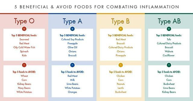 The Blood Type Diet Chart  Tips And Tricks To Lose Weight Fast