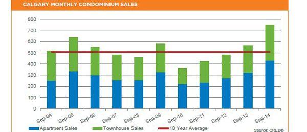 CREB®: Condo sector boosts Calgary resale activity