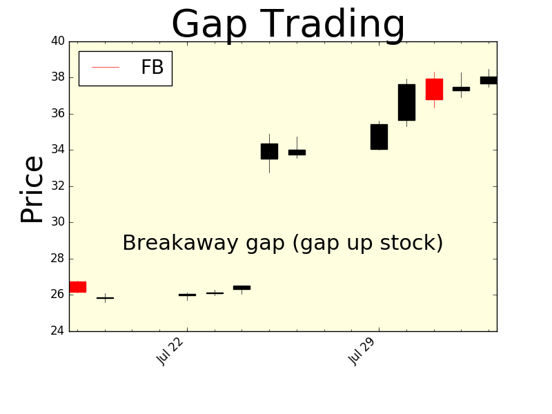 Stock Trading Strategies Gap Stock Trading Strategies Stock