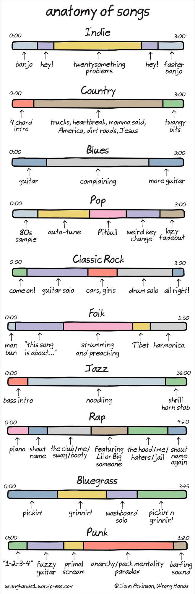 anatomy of songs band nerd music humor music memes music theory. Black Bedroom Furniture Sets. Home Design Ideas