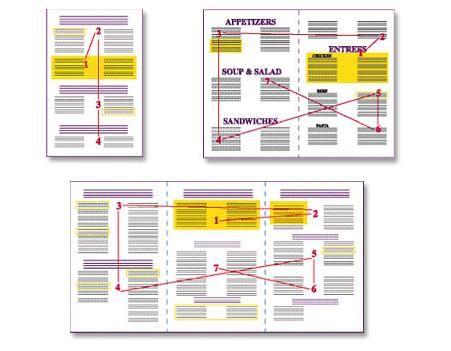 Cómo Aplicar Neuromarketing En Marketing Para Restaurantes Marketing Para Restaurantes Neuromarketing Ingenieria De Menu