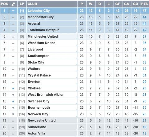 Nice Day Sports EPL table 24 January 2016   Have a Nice Day ! #nic - best of epl table