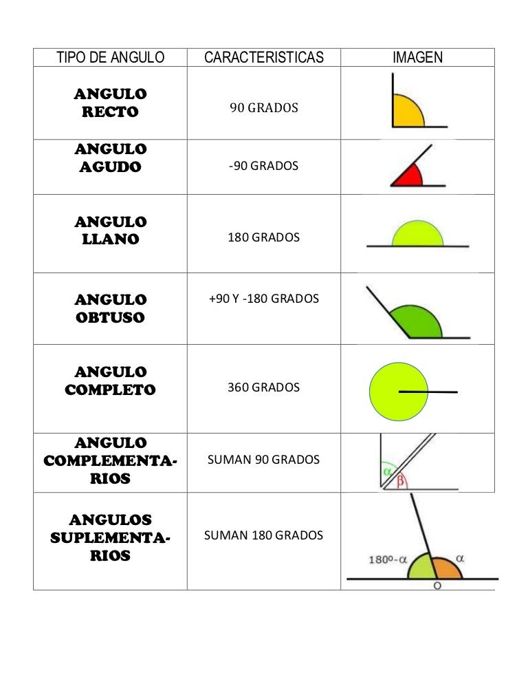 Resultados De La Busqueda De Imagenes Tipos De Angulos Y Sus Caracteristicas En 2020 Tipos De Angulos Matematicas Interactivas Angulos Matematicas