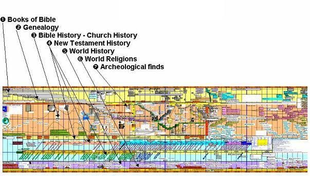 Free Printable Bible Timeline For Use At Home Or Church Free Bible Timeline Pdf Bible Timeline Bible History Bible