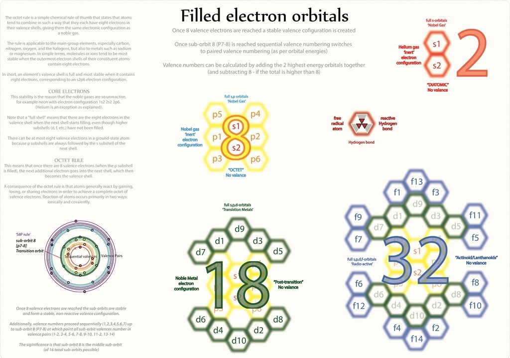 Tetryonics 5608 - Filled electron orbitals create stable, inert - new periodic table energy level electrons