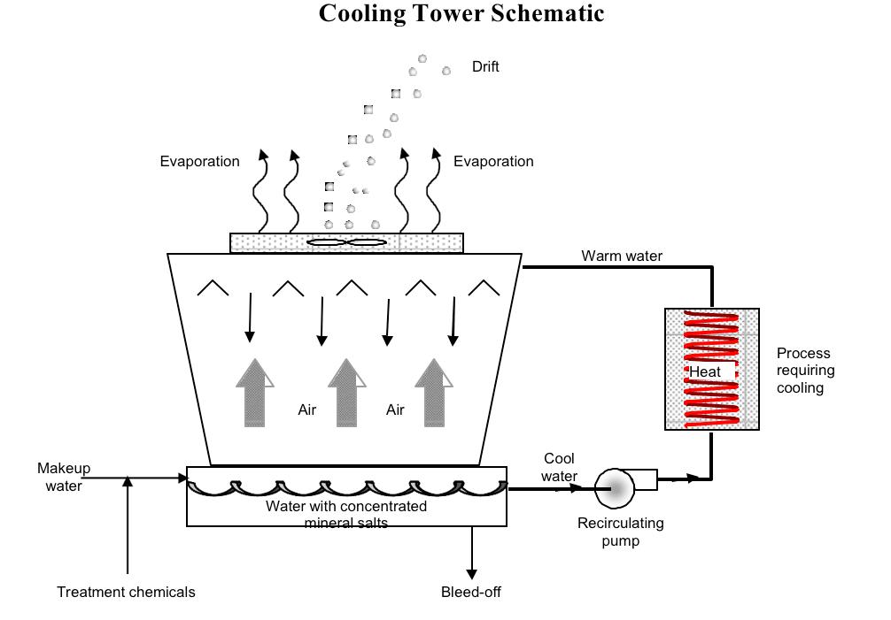 Sơ đồ Hoạt động Của Thap Giải Nhiệt Evaporation Cooling Tower