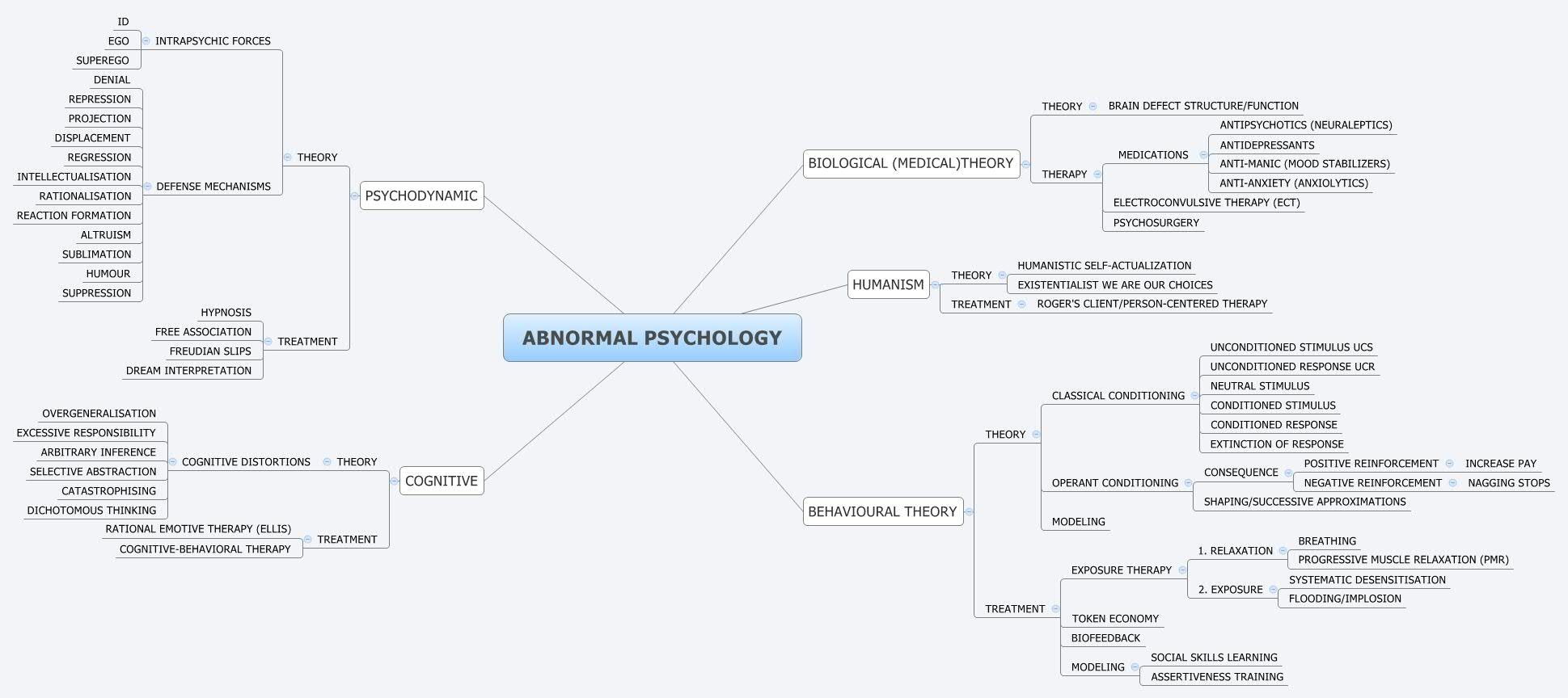 abnormal psychology mind maps - Google Search | Psychology ... on medical tools, medical terminology cartoons, medical learning, medical coding, medical terminology clip art, medical privacy policy, medical terminology flashcards, medical training, medical surgical, medical words, medical math, medical symbols, medical insurance, medical transcription, medical requirements, medical definitions, medical terminology worksheets, medical abbreviations,